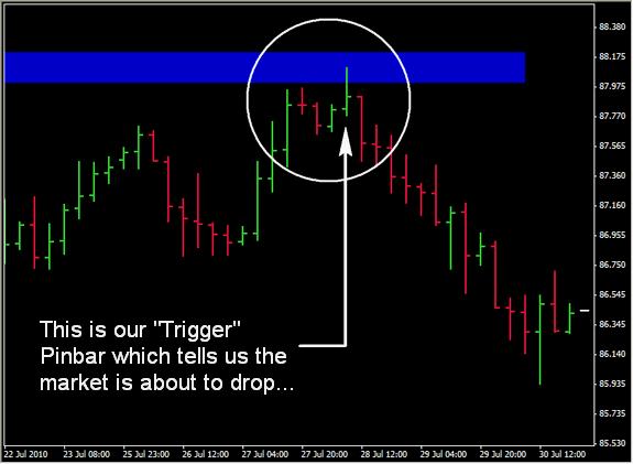 Chart 3: Pinbar